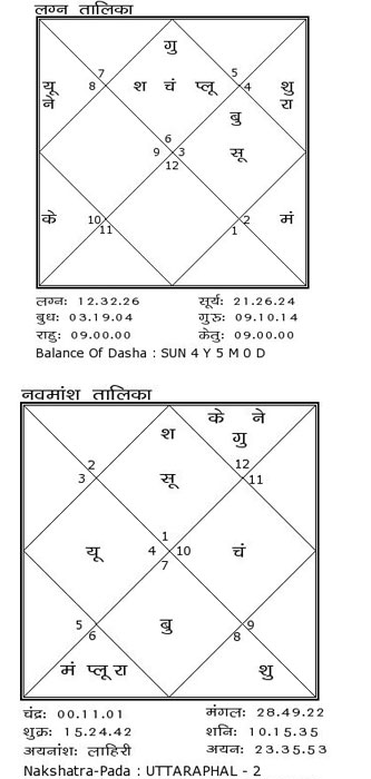 ms dhoni birthday, dhoni astrological